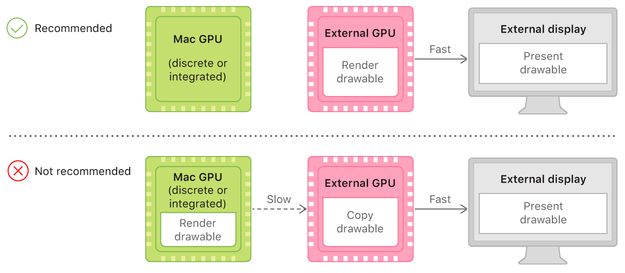A system diagram that shows two possible pathways for a drawable. The recommended pathway renders a drawable with an external GPU and presents it on an external display. The not recommended pathway renders a drawable with a discrete or integrated GPU and transfers it to an external GPU before presenting it on an external display.