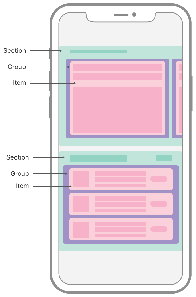 Schematic representation of the App Store app on iOS, showing a collection view with a compositional layout. The layout is composed of two horizontally-scrolling sections that have different layouts. The top section shows one group with one item visible onscreen, with other groups peeking in from the sides of the screen. The bottom section shows one group that's a column of three cells, each of those cells being an item.
