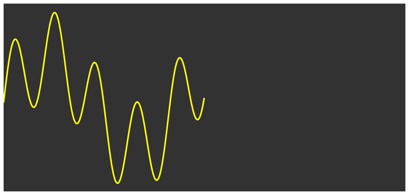 Diagram showing the decimated signal as a composite sine wave that is half the width of the original signal.