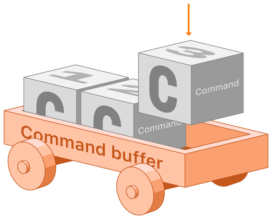 Diagram showing a command's relationship to the command buffer that contains it. A box car labeled 'Command buffer' contains a series of boxes representing commands, labeled 'c', which are numbered ascending to indication their insertion order, from left to right.