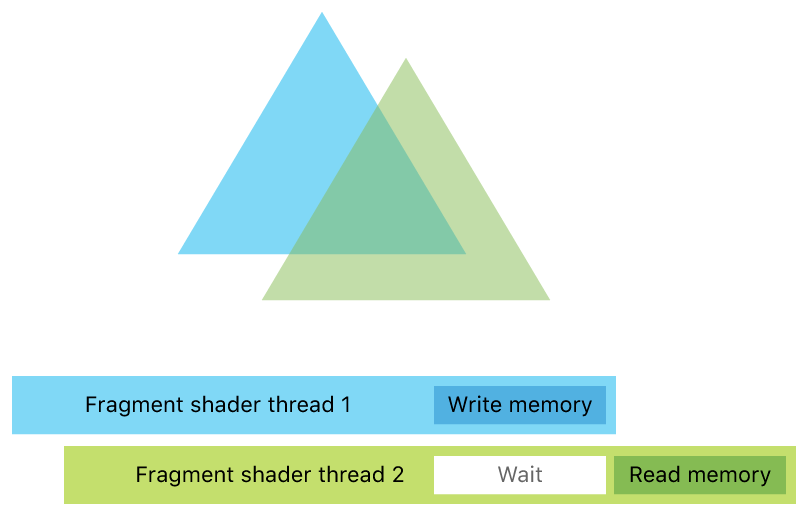 Synchronized threads serially reading and writing the same memory