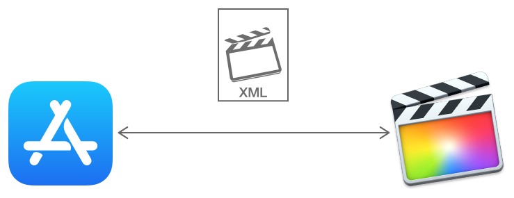 Illustration showing a two-way flow of data between Final Cut Pro and your app, with the Final Cut Pro icon and X M L (to indicate FCPXML) in the middle.