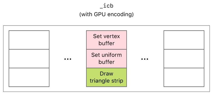Layout diagram that shows the commands encoded into an indirect command buffer with the GPU.