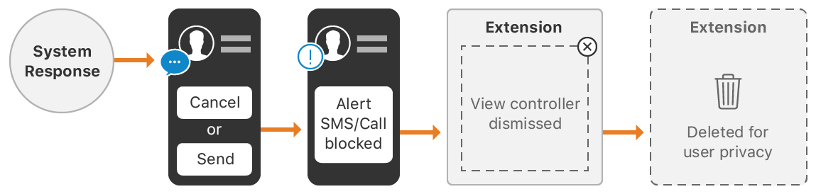An illustration showing the workflow for reportJunkAndBlockSender.