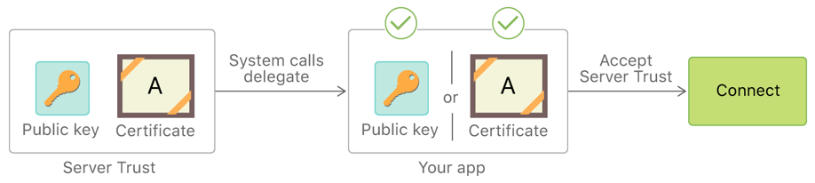 "Flow diagram of a server trust being evaluated manually by a delegate method. A certificate in the server trust matches a certificate inside the app bundle, so the server trust is manually accepted and the flow ends with a ""connect"" state."