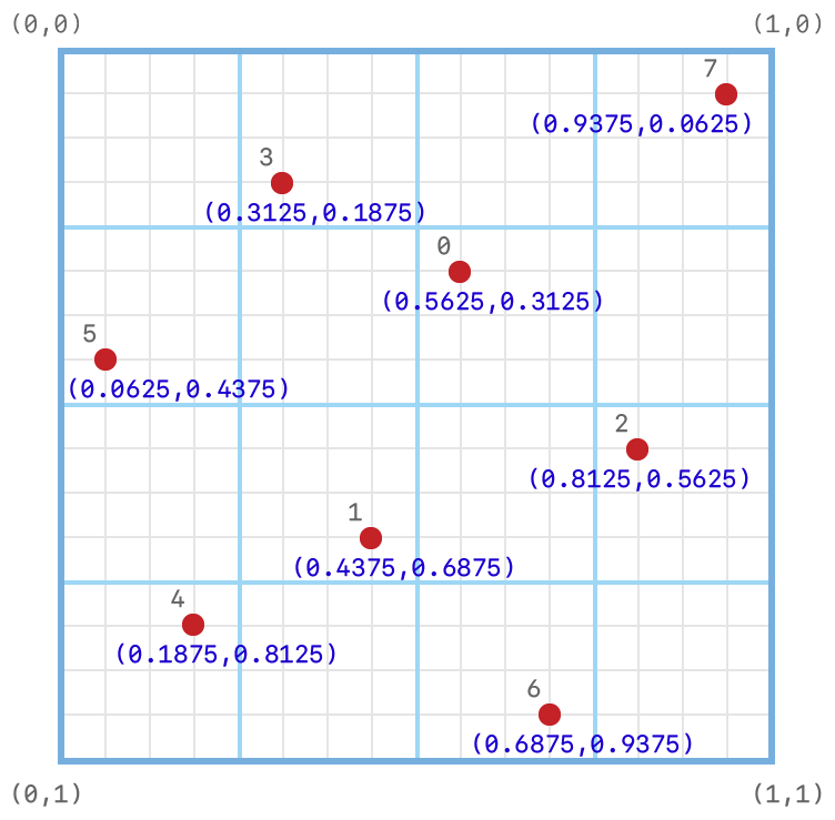 Coordinate system diagram showing the subpixel grid on which the default eight-sample positions are set.