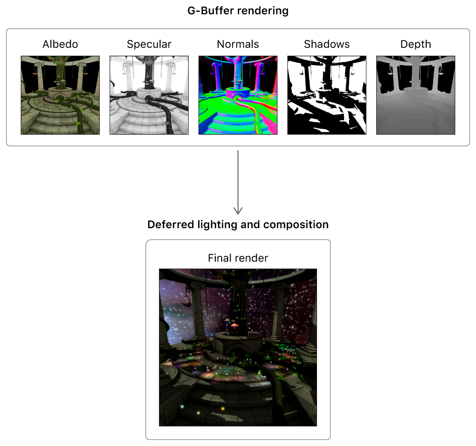 Implementation diagram showing the outputs of the two render passes in a traditional deferred lighting algorithm.