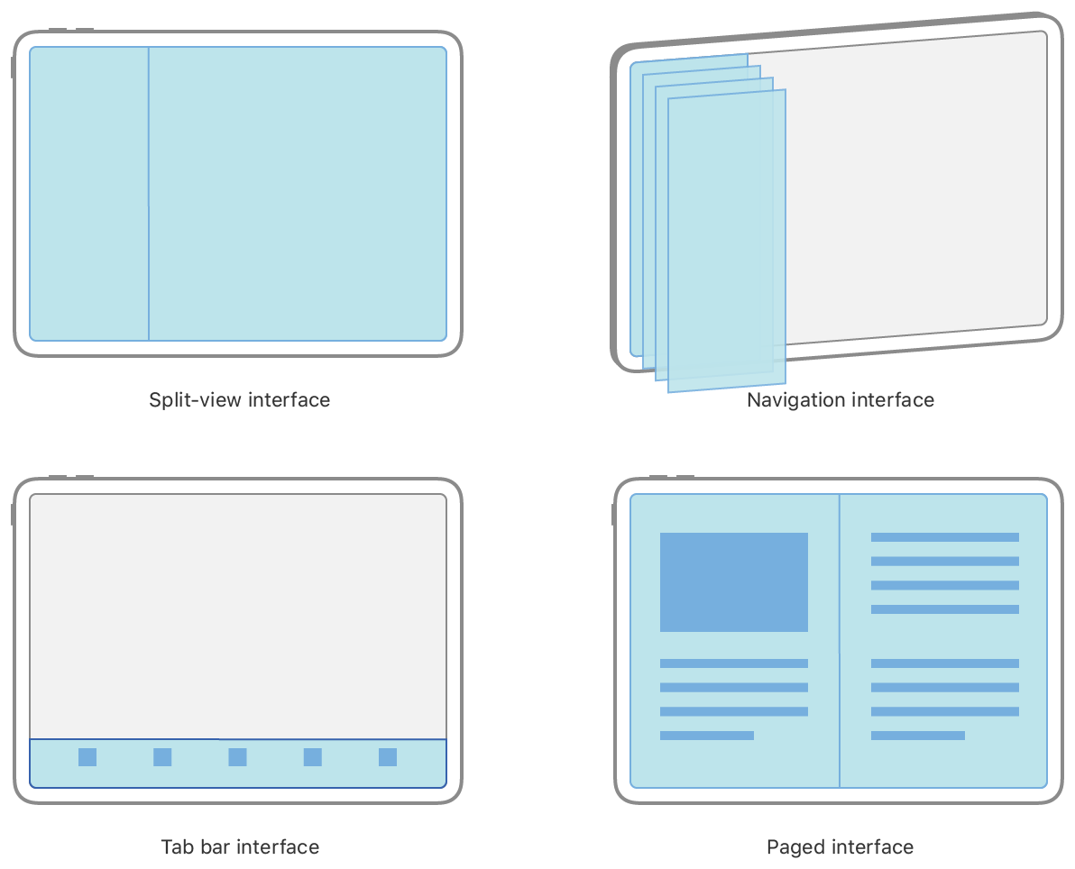 An illustration of the standard UIKit container interface types, including split-view controller, navigation controller, tab-bar controller, and page-view controller.