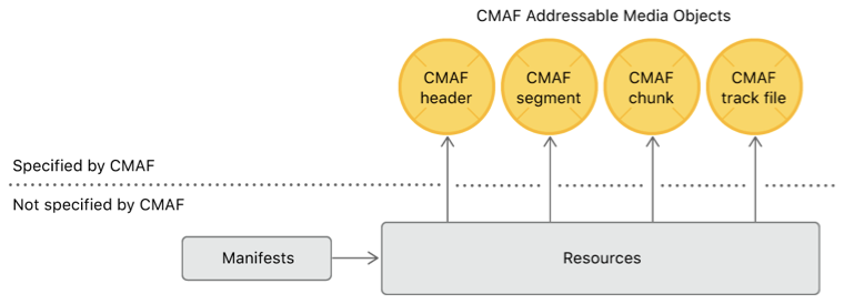 Flow diagram showing the relationship between specified CMAF objects and non-specified CMAF objects. Manifests have resources that point to addressable CMAF media objects.