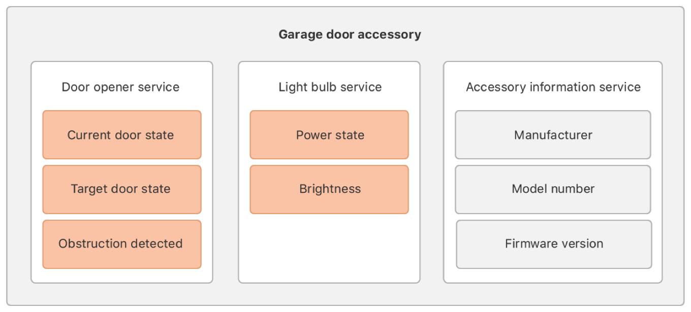 Block diagram of an example garage door accessory with several user interactive services and one hidden service.