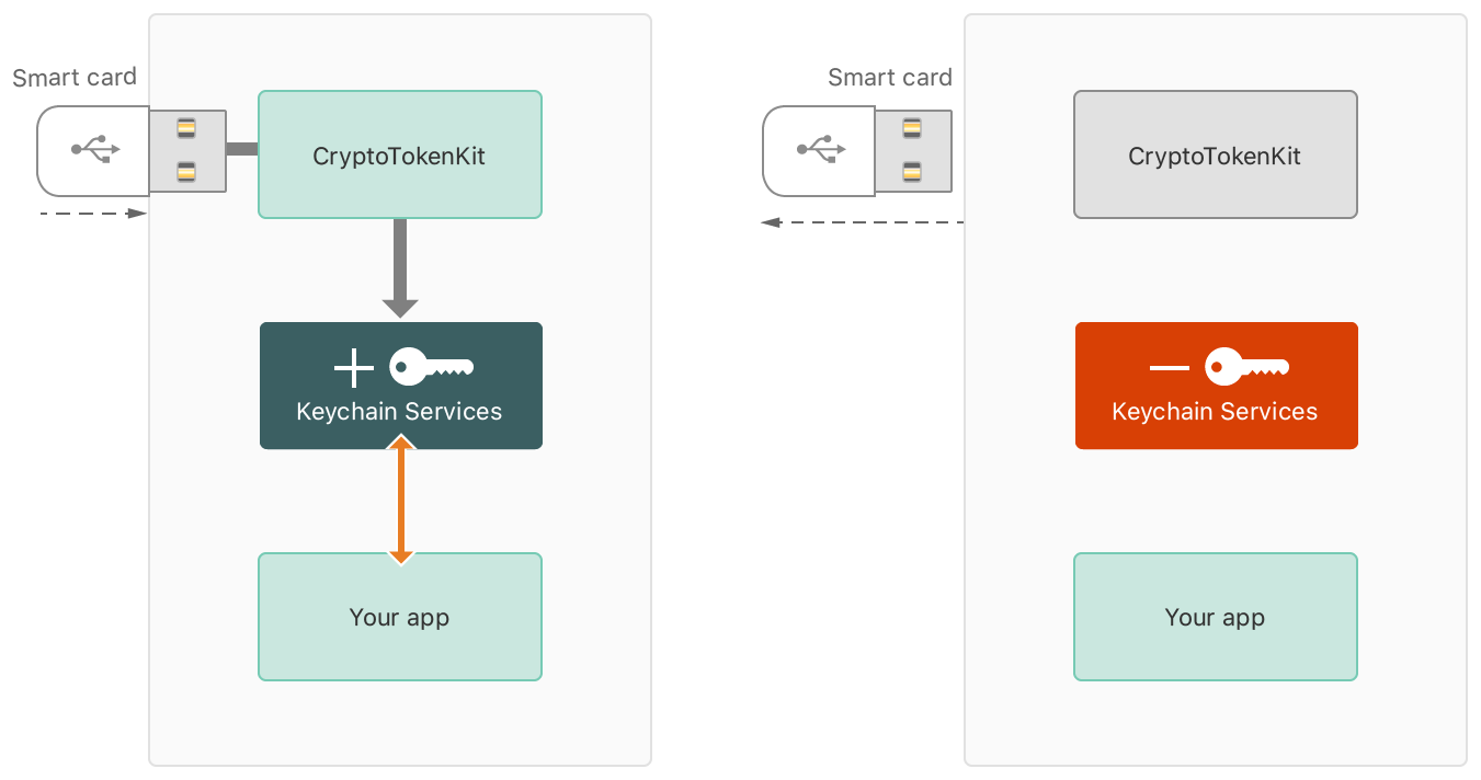 Diagram showing how CryptoTokenKit makes keys stored on a smart card available to apps through keychain services.