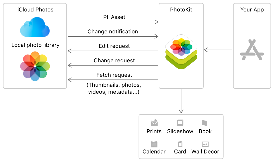 A diagram showing the types of requests your app can make through PhotoKit, to access photos stored in the user's photo library