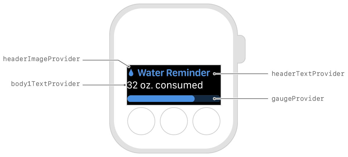 Diagram showing the layout of a header image, header text, body text, and a gauge.
