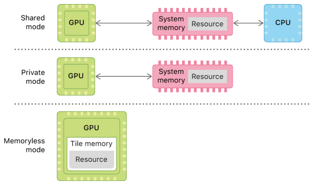 A system diagram of resource storage modes in iOS and tvOS, showing the memory location and access permissions for resources configured with a shared, private, or memoryless mode.
