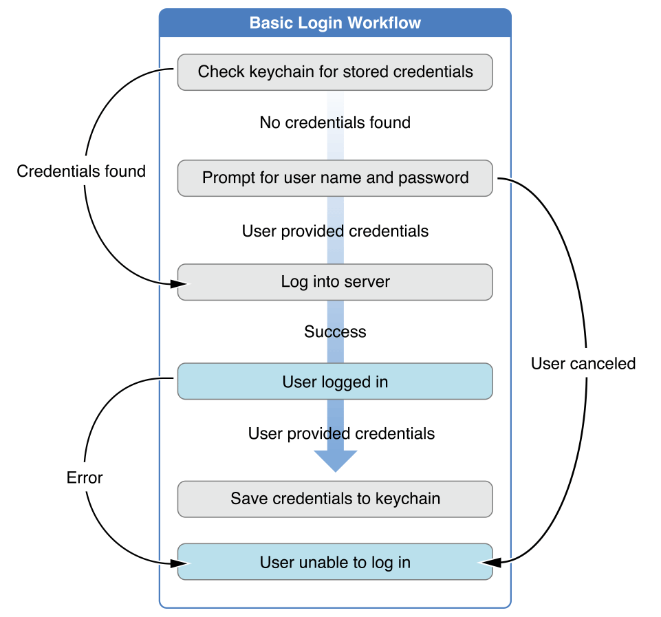 Managing Shared Credentials | Apple Developer Documentation