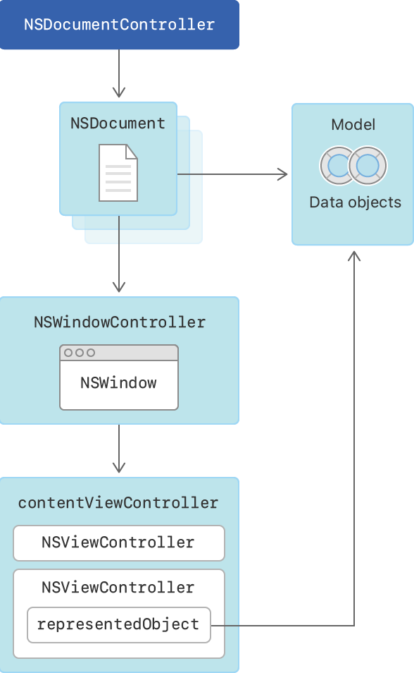 Cocoa document architecture diagram showing how text view data is synced with the data model object through its view controller's representedObject.