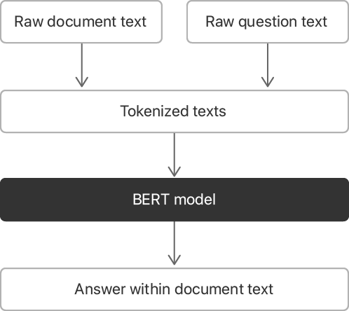 "Flow diagram showing the information being processed through the BERT model. The text of the document, and the text of the question start as raw text, which transitions to ""tokenized texts"". The tokenized text is the input for the BERT model, and its output is labeled as ""Answer within document text."""