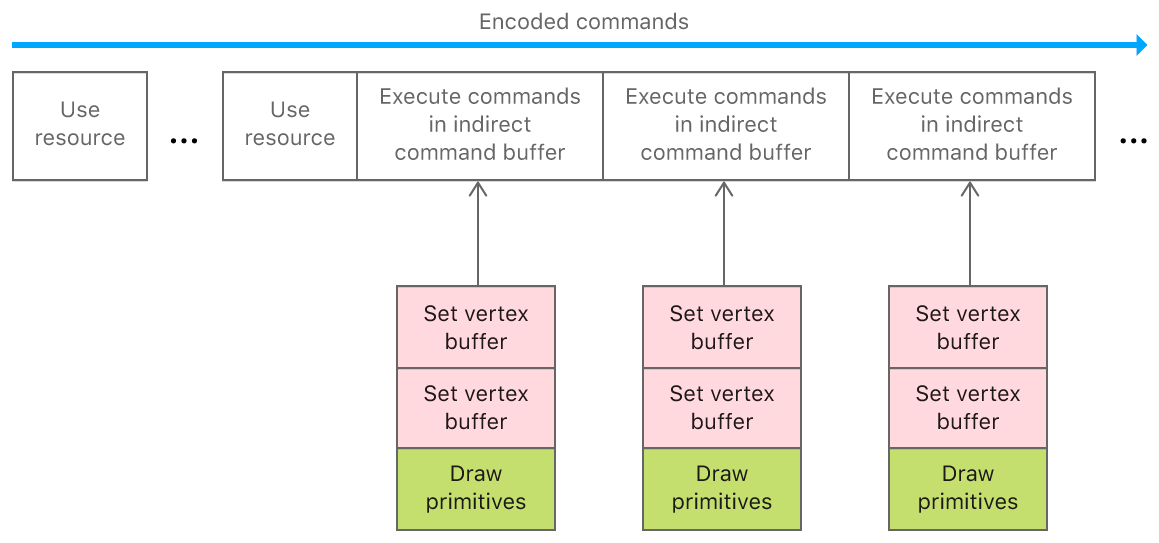 Layout diagram that shows render commands encoded as grouped commands within an indirect command buffer, which is encoded as an individual command.