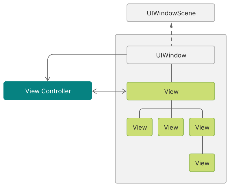 An architectural diagram showing a window containing several views. A view controller manages the views, and the window has a reference to the view controller.