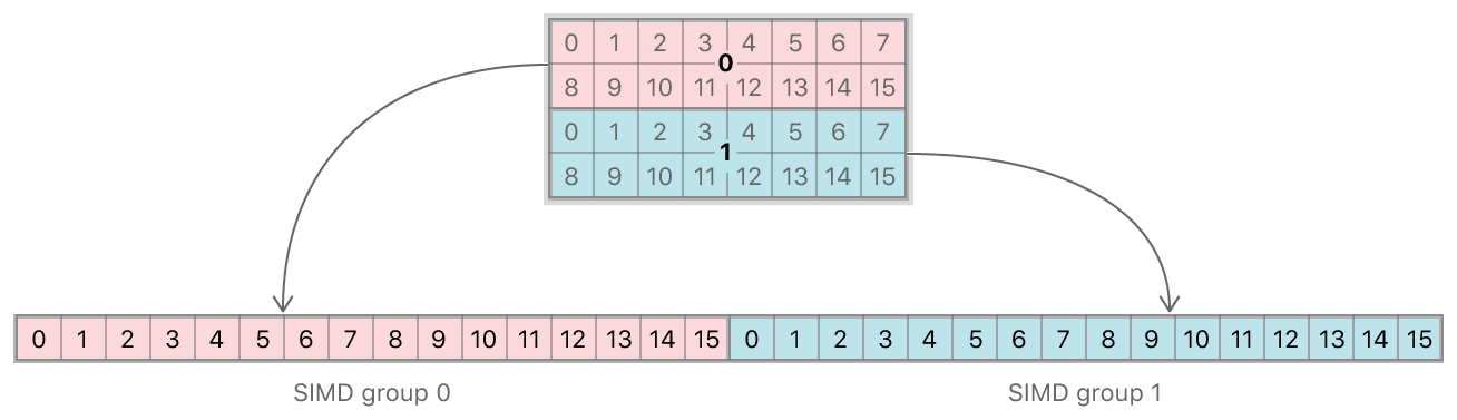 A threadgroup composed of 2 SIMD groups.