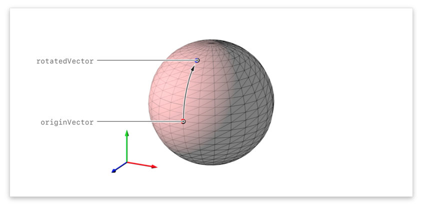 Image showing a point rotated over the surface of a sphere.