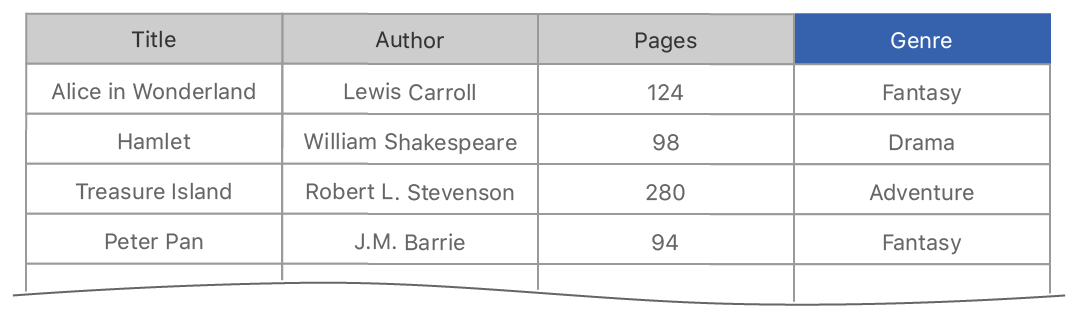 "A table of information about a book. Columns named ""Title"", ""Author"", ""Pages"", and ""Genre"". The first row is ""Alice in Wonderland"", ""Lewis Carroll"", ""124"", and ""Fantasy""."