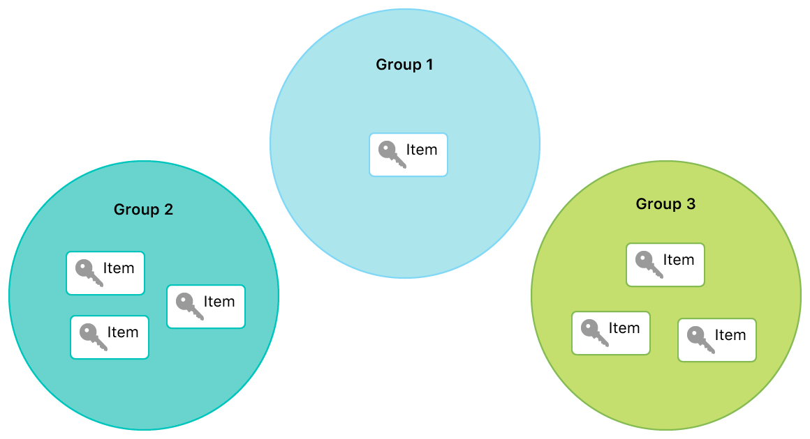Diagram showing how keychain items can live in only one group at a time.