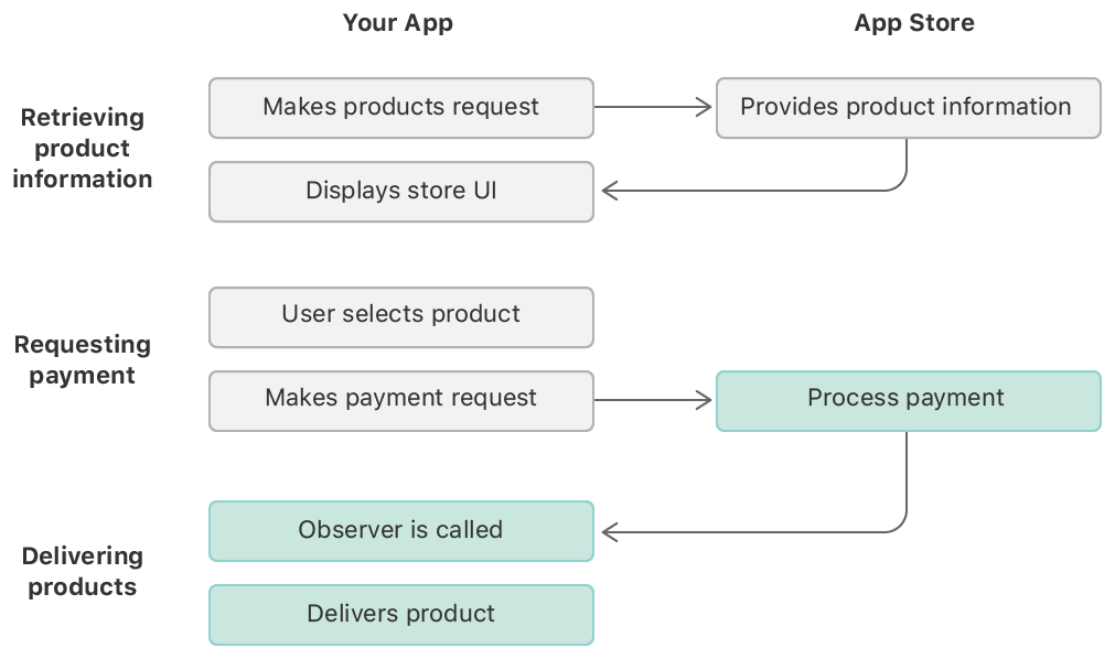 A flow chart depicting the steps of the in-app purchase process. The delivering content stage is diagrammed as three steps between your app and the App Store. First, the App Store processes the payment; next, the App Store calls your app's transaction queue observer; and finally, your app delivers the purchased product.