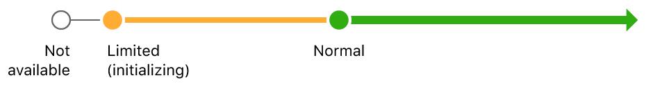 ARKitのトラッキング状態がnotAvailableからlimited(初期化中)、normalへと進むことを示したシーケンス図