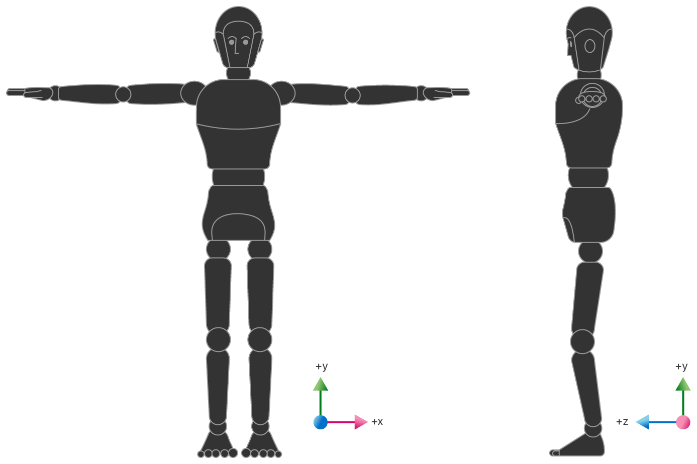Illustration of two human-shaped robots, one facing forward in T-pose and the other in profile. For both images, the correct orientation is indicated with a right angle graph in which +Y represents up, +Z represents forward, and +X represents the character's left.