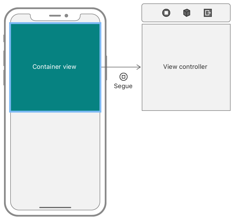 An illustration showing a container view standing in for the content of an embedded child view controller.