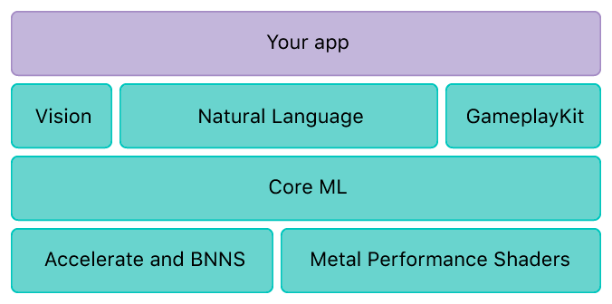 The machine learning stack