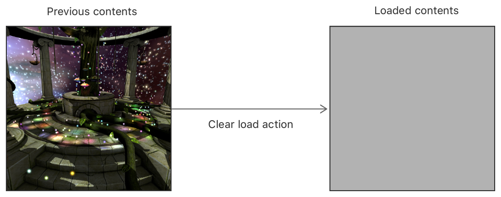 A block diagram that shows the previous contents of a render target and its loaded contents after a Clear load action.
