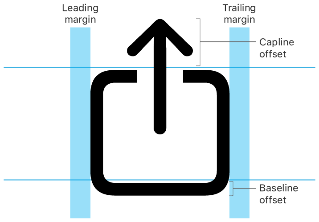An illustration of the leading and trailing margin, as well as the capline and baseline offsets. It shows one of the symbol images provided and the guides for margins and offsets.