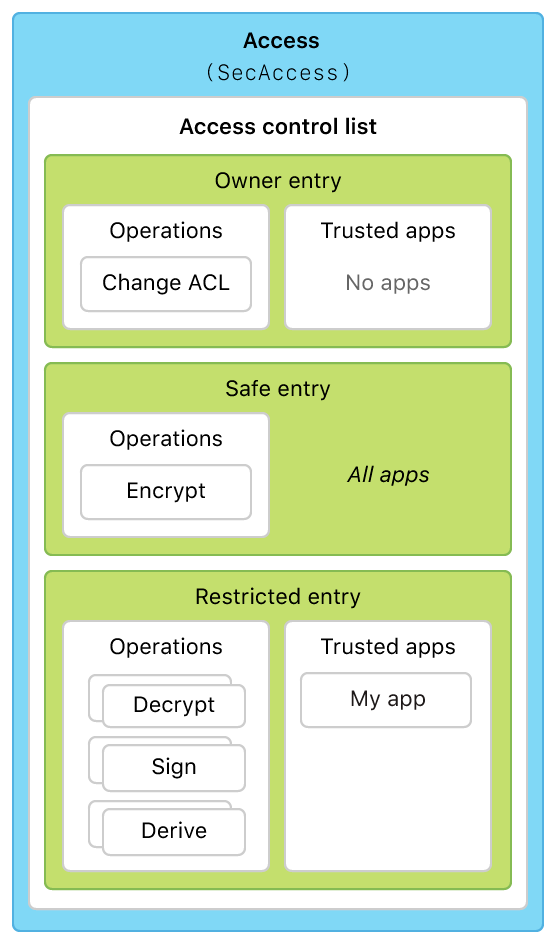 Diagram showing the contents of the default access instance, including three entries, each with specific operations and trusted apps.