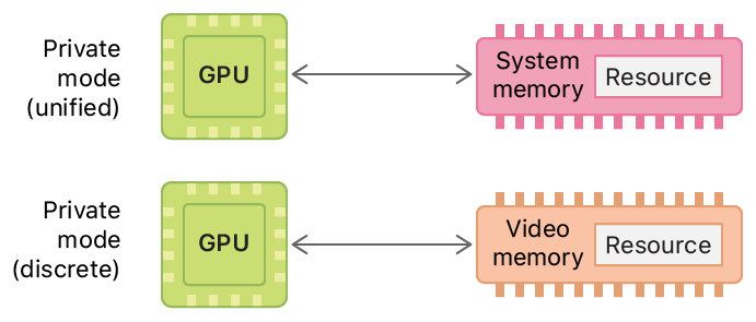 Two system diagrams showing the memory locations and access permissions for a private resource in macOS. The top diagram shows a unified memory model and the bottom diagram shows a discrete memory model.