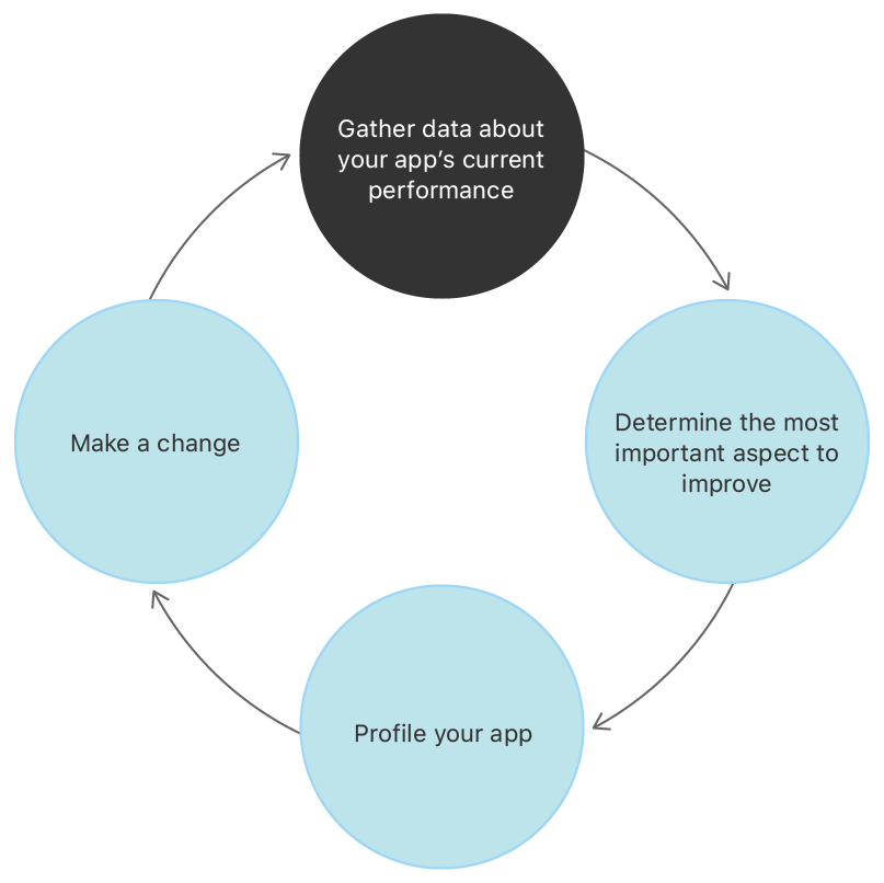 Performance improvement work is a cycle. Gather data about your app's current performance. Then, determine the most important aspect to improve. Profile your app, make a change, then return to gathering data.