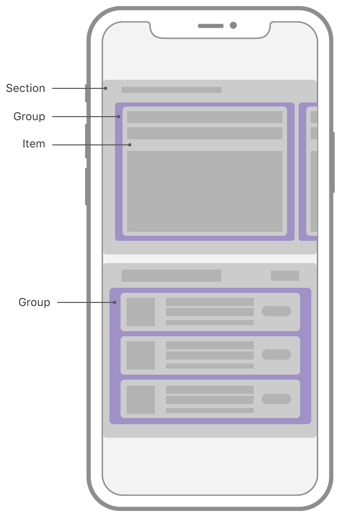 Schematic representation of the App Store app on iOS, showing a collection view with a compositional layout. The layout is composed of horizontally-scrolling sections that have different layouts. The top section shows one group with one item visible onscreen, with other groups peeking in from the sides of the screen. The bottom section shows one group that's a column of three cells, each of those cells being an item. The two different types of groups are highlighted and labeled as groups.