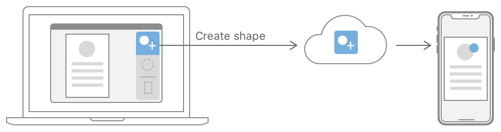 "Diagram showing an application open on a MacBook. One of three activities, ""create shape"", is selected. This is shown as being delivered to an iPhone, which presents a user interface similar to the one on the MacBook."