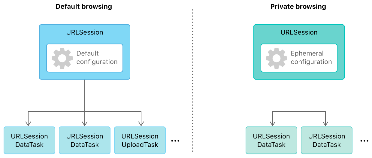 Figure showing two scenarios, default browsing and private browsing, each with a URL Session creating multiple URL Session Tasks. In the default browsing case, the URL Session contains a default configuration. In the private browsing case, it contains an ephemeral configuration.
