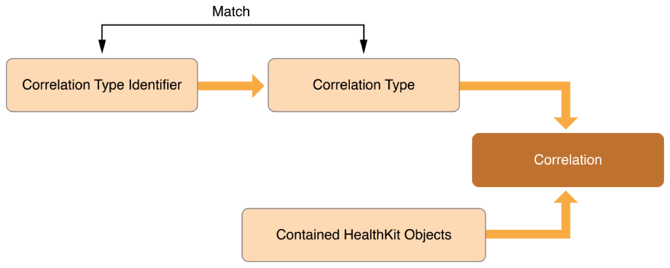 An illustration showing how a correlation sample relates to its identifier, type, and contained objects.