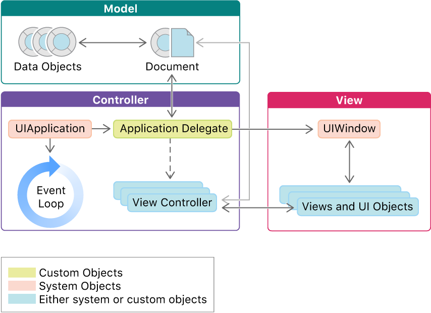 An app contains a main app controller and one or more view controllers. It also includes model objects representing the app's data, and it contains window and view objects for the app's interface.