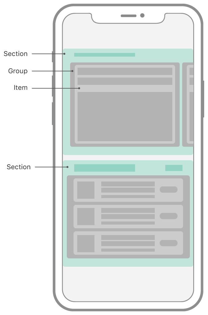 Schematic representation of the App Store app on iOS, showing a collection view with a compositional layout. The layout is composed of two horizontally-scrolling sections that have different layouts. The top section shows one group with one item visible onscreen, with other groups peeking in from the sides of the screen. The bottom section shows one group that's a column of three cells, each of those cells being an item. The two different sections are highlighted and labeled as sections.
