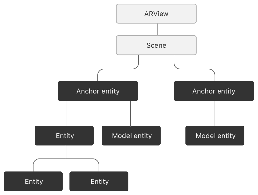 Block diagram showing how entity hierarchies, composed of different kinds of entities, attach to a scene, which is itself a child of the AR view.