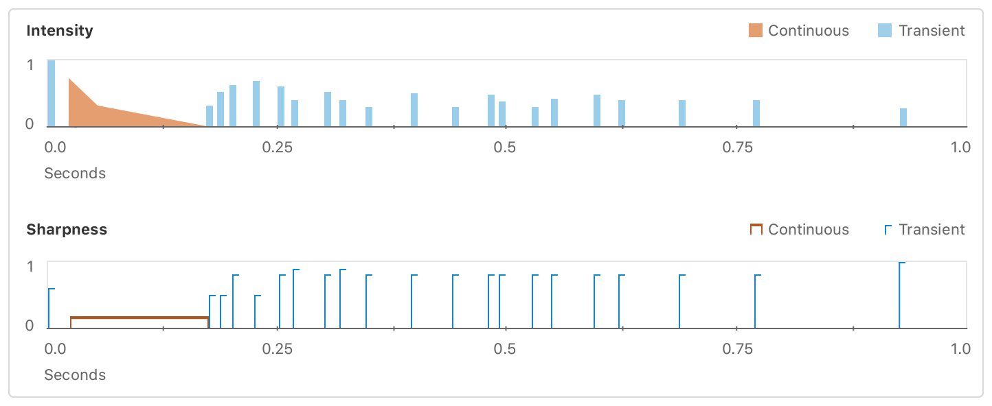 A visual representation of a haptic pattern as a series of filled bars. Short blue bars represent transient events, and the wide orange ramp represents a continuous event of decreasing intensity.