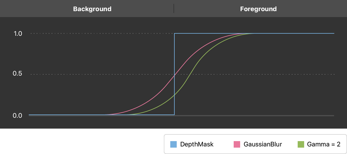Graph showing the effect of fine-tuning Gaussian blur and Gamma adjustment