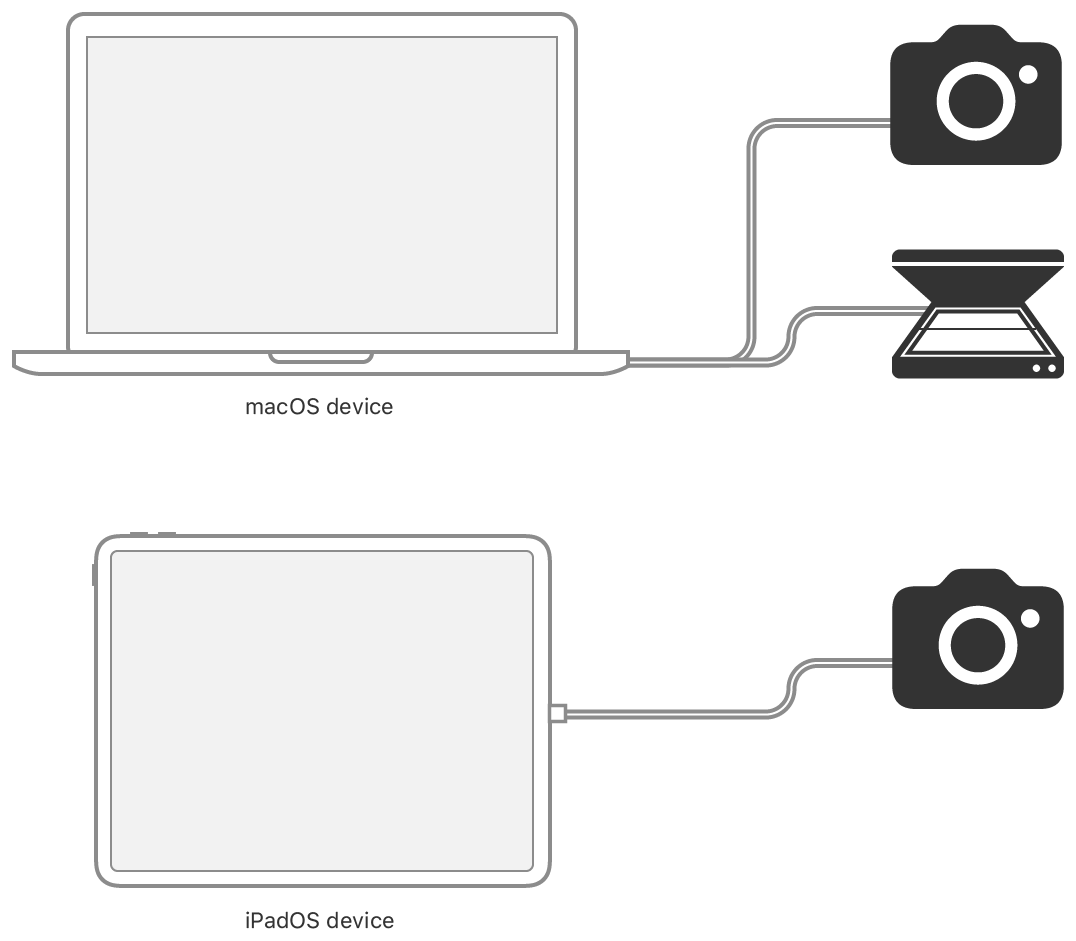 Diagram showing a macOS device connected by cables to a camera and a scanner, and an iPadOS device connected by cable to a camera.