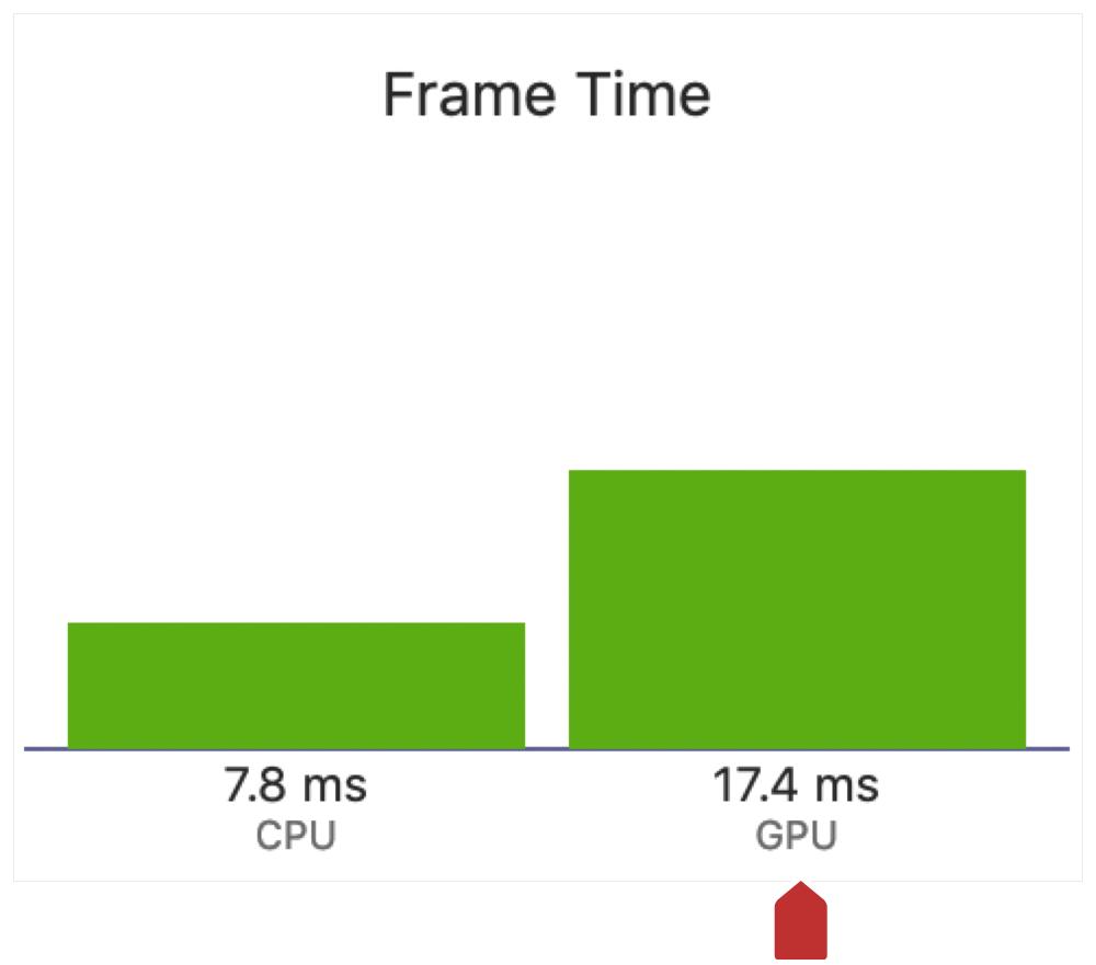 Screenshot of the frame time statistics of the GPU guage pane.
