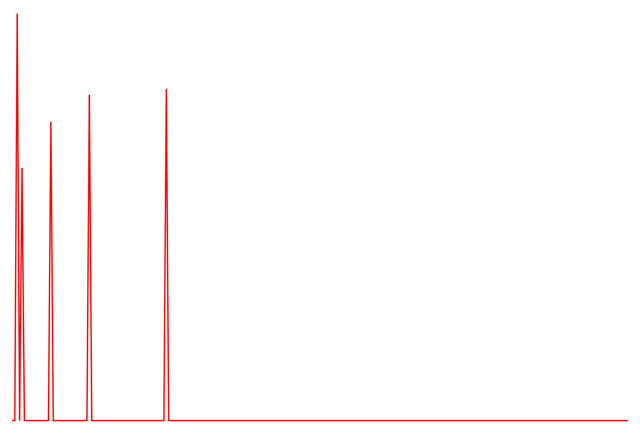 Graphic showing frequency domain representation of signal consisting of five peaks.