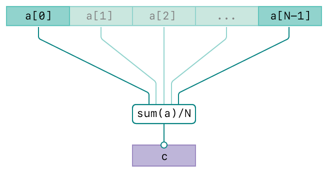 A diagram showing the operation of the vDSP_meanv function. There are three rows. The top row represents the input, vector A. The second row represents the averaging operation. The bottom row represents the output, vector C. The diagram has connecting lines from the input vectors to the operation and from the operation to the output vector indicating the relationships between the input and output.
